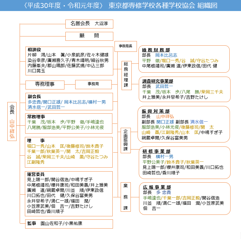 東専各 組織図